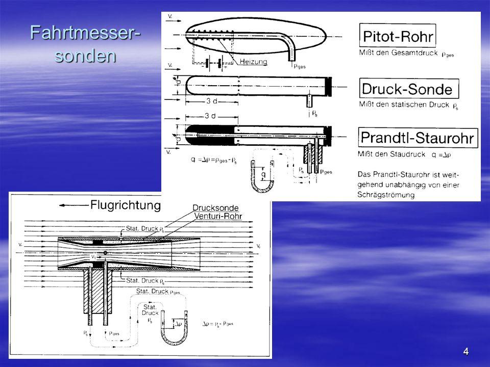 NO COPY – www.fliegerbreu.de 5 Prinzip der Staudruckmessung Der Staudruck ist die Differenz zwischen dem Gesamtdruck und dem statischen Druck Mit zunehmender Höhe zeigt der Fahrtmesser infolge der abnehmenden Dichte zu gering an.