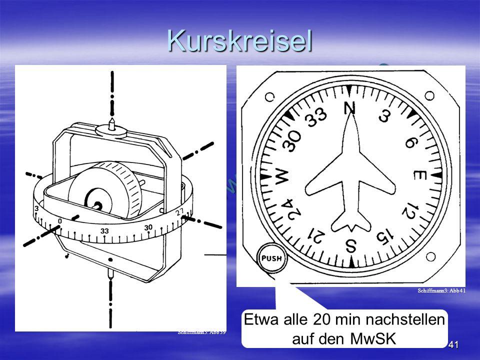 NO COPY – www.fliegerbreu.de 41 Kurskreisel Etwa alle 20 min nachstellen auf den MwSK Schiffmann3: Abb 39 Schiffmann3: Abb 41