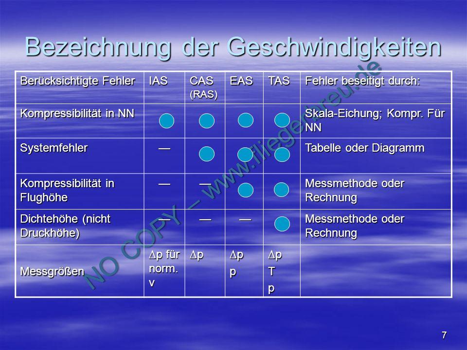 NO COPY – www.fliegerbreu.de 7 Bezeichnung der Geschwindigkeiten Berücksichtigte Fehler IAS CAS (RAS) EASTAS Fehler beseitigt durch: Kompressibilität