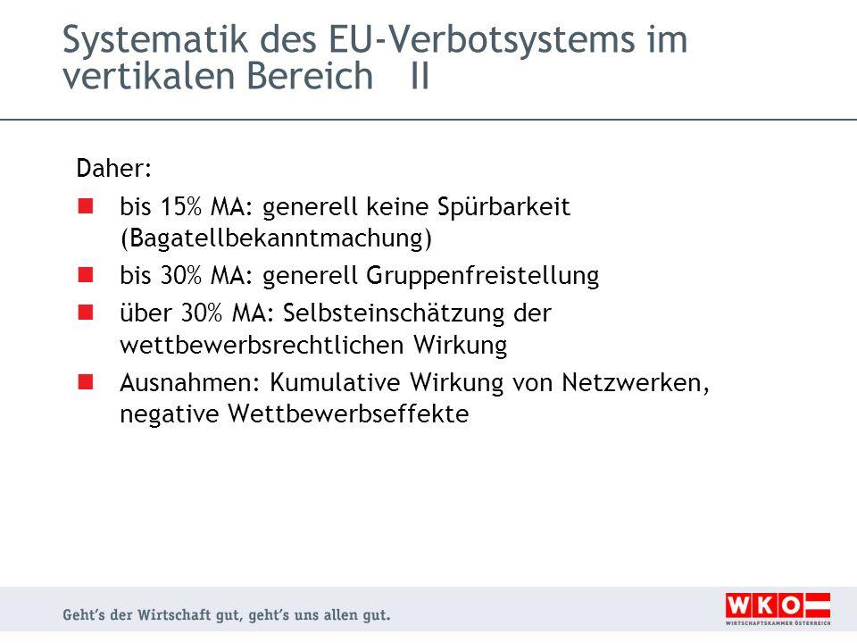 Systematik des EU-Verbotsystems im vertikalen Bereich I Anwendung von Art.81(1) EGV .