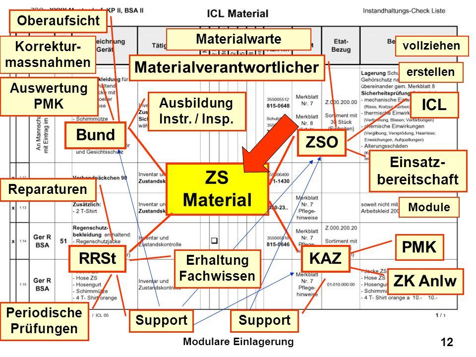 Modulare Einlagerung 11 ZS Material ZSO Bund KAZ RRSt Materialverantwortlicher Materialwarte z. B. Feldweibel