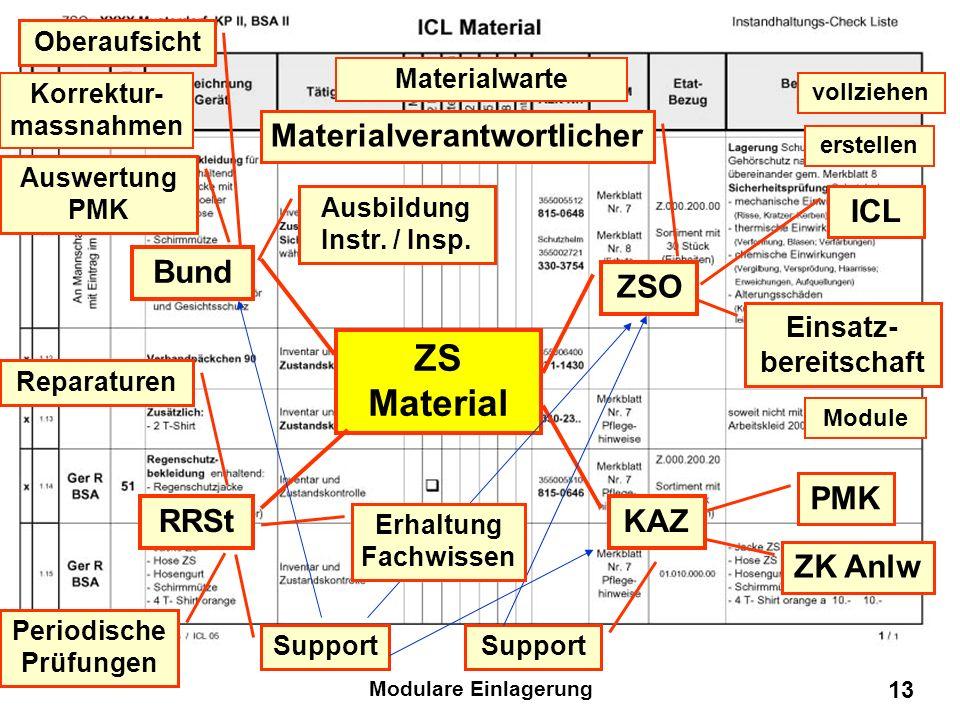 Modulare Einlagerung 12 ZS Material ZSO Bund KAZ RRSt ICL erstellen vollziehen Materialverantwortlicher Materialwarte Einsatz- bereitschaft Module PMK
