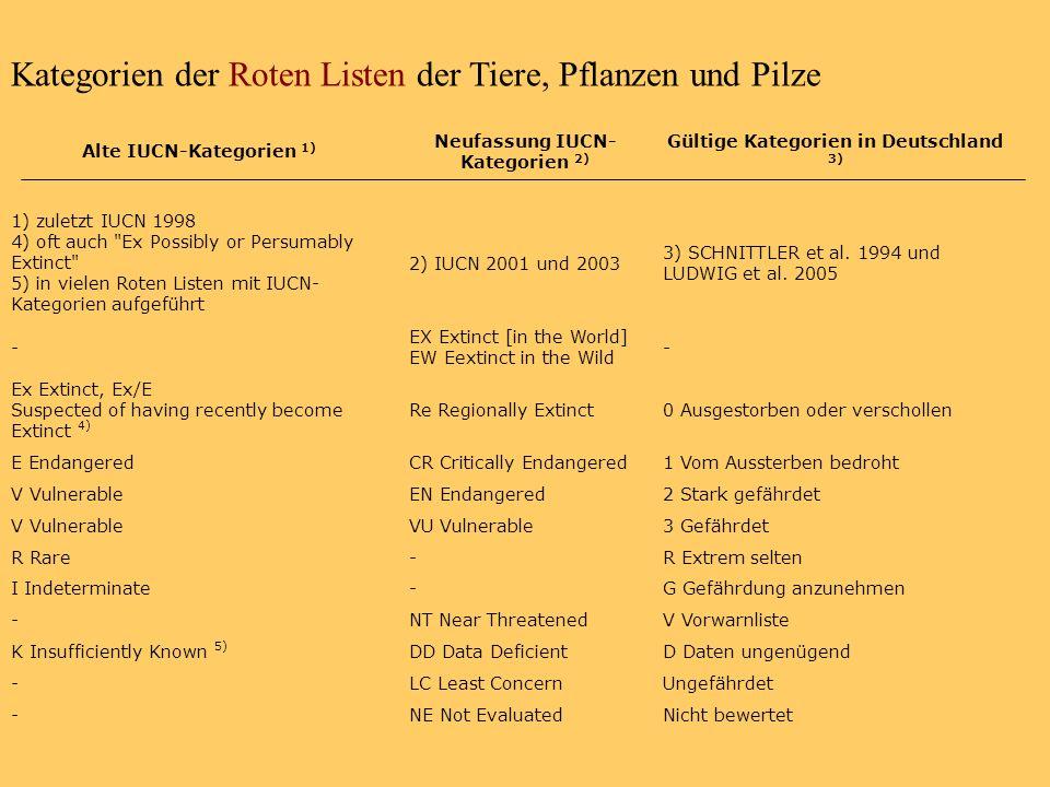 Kategorien der Roten Listen der Tiere, Pflanzen und Pilze Alte IUCN-Kategorien 1) Neufassung IUCN- Kategorien 2) Gültige Kategorien in Deutschland 3)