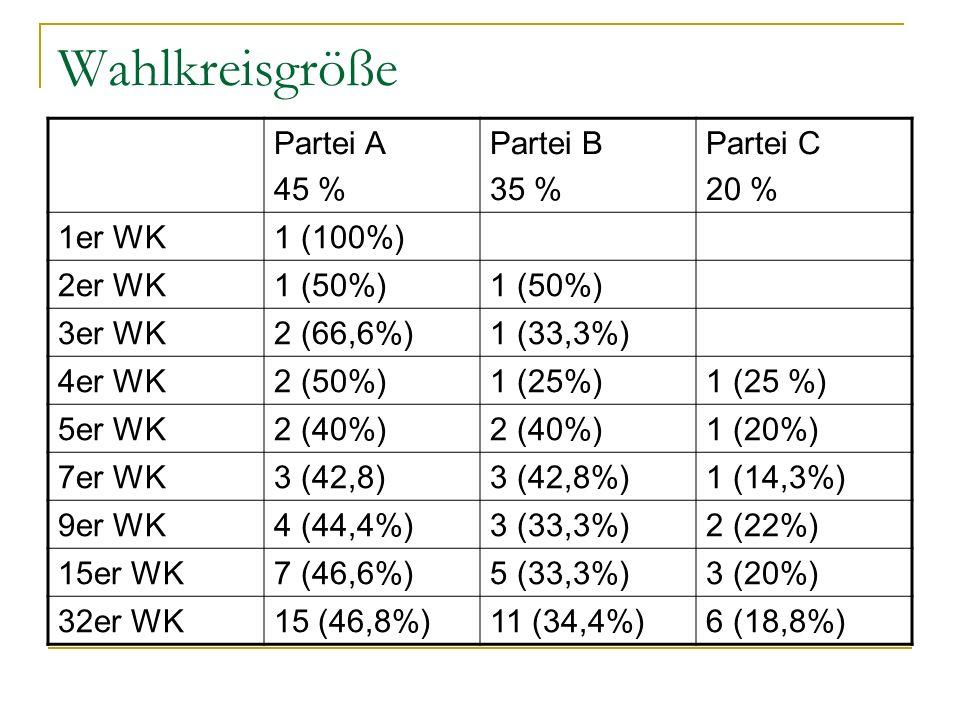 Wahlkreisgröße Partei A 45 % Partei B 35 % Partei C 20 % 1er WK1 (100%) 2er WK1 (50%) 3er WK2 (66,6%)1 (33,3%) 4er WK2 (50%)1 (25%) 5er WK2 (40%) 1 (2