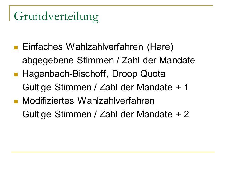 Grundverteilung Einfaches Wahlzahlverfahren (Hare) abgegebene Stimmen / Zahl der Mandate Hagenbach-Bischoff, Droop Quota Gültige Stimmen / Zahl der Ma