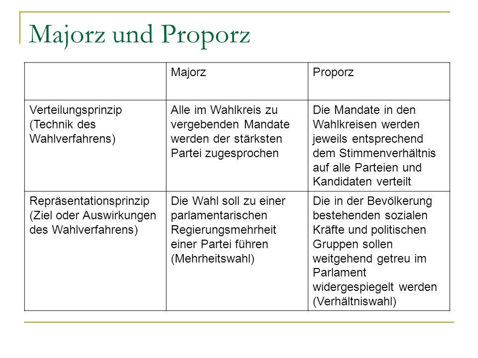 Majorz und Proporz MajorzProporz Verteilungsprinzip (Technik des Wahlverfahrens) Alle im Wahlkreis zu vergebenden Mandate werden der stärksten Partei