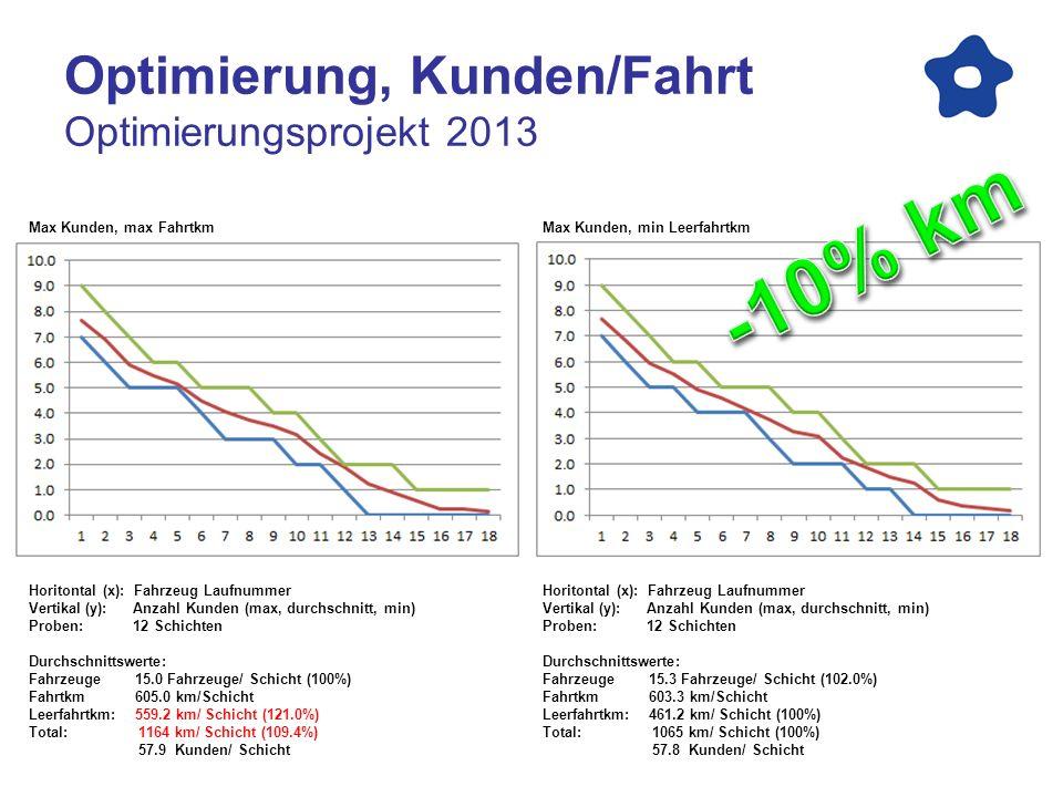Optimierung, Kunden/Fahrt Optimierungsprojekt 2013 Max Kunden, min Leerfahrtkm Horitontal (x): Fahrzeug Laufnummer Vertikal (y): Anzahl Kunden (max, d