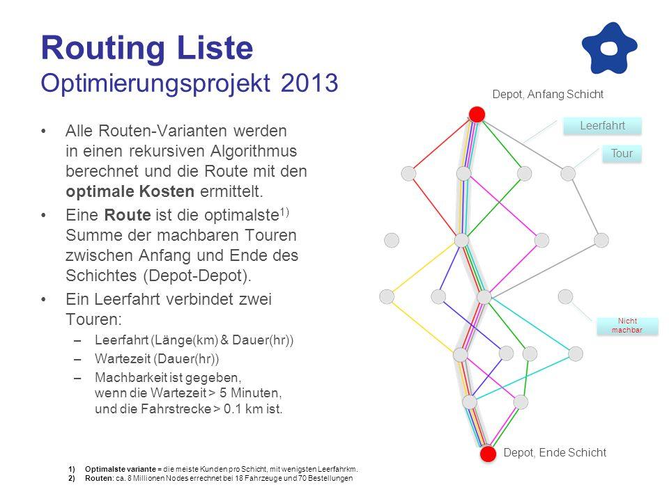 Routing Liste Optimierungsprojekt 2013 Alle Routen-Varianten werden in einen rekursiven Algorithmus berechnet und die Route mit den optimale Kosten er