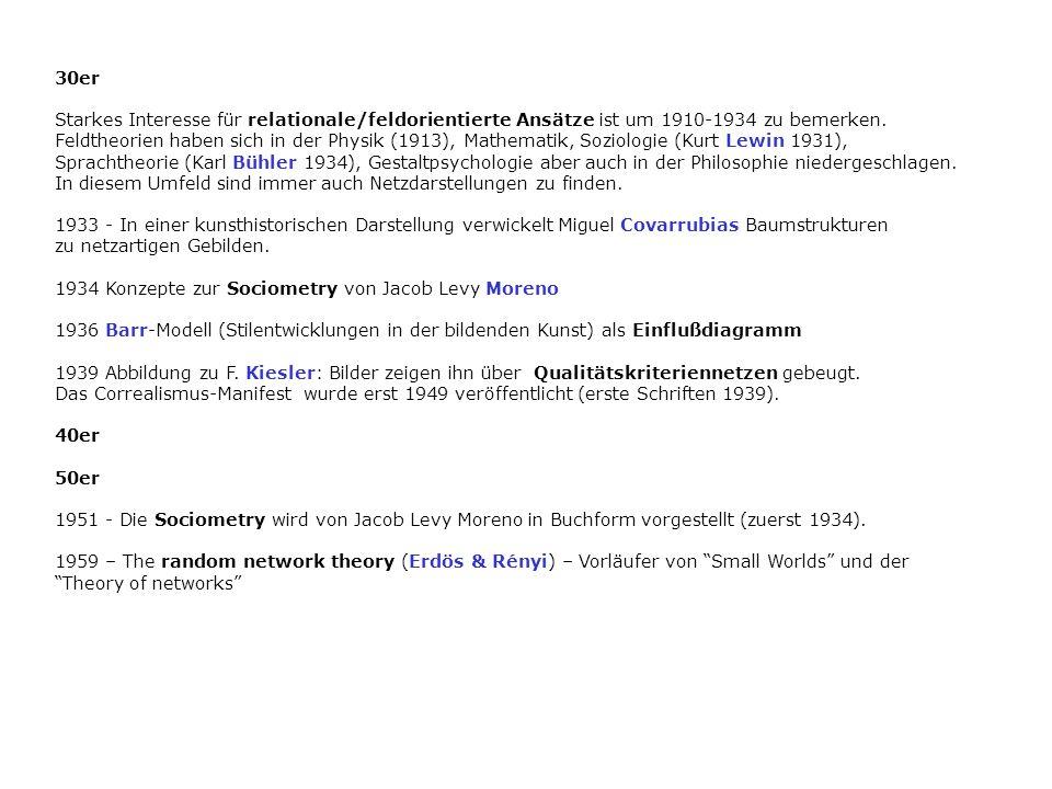 30er Starkes Interesse für relationale/feldorientierte Ansätze ist um 1910-1934 zu bemerken. Feldtheorien haben sich in der Physik (1913), Mathematik,
