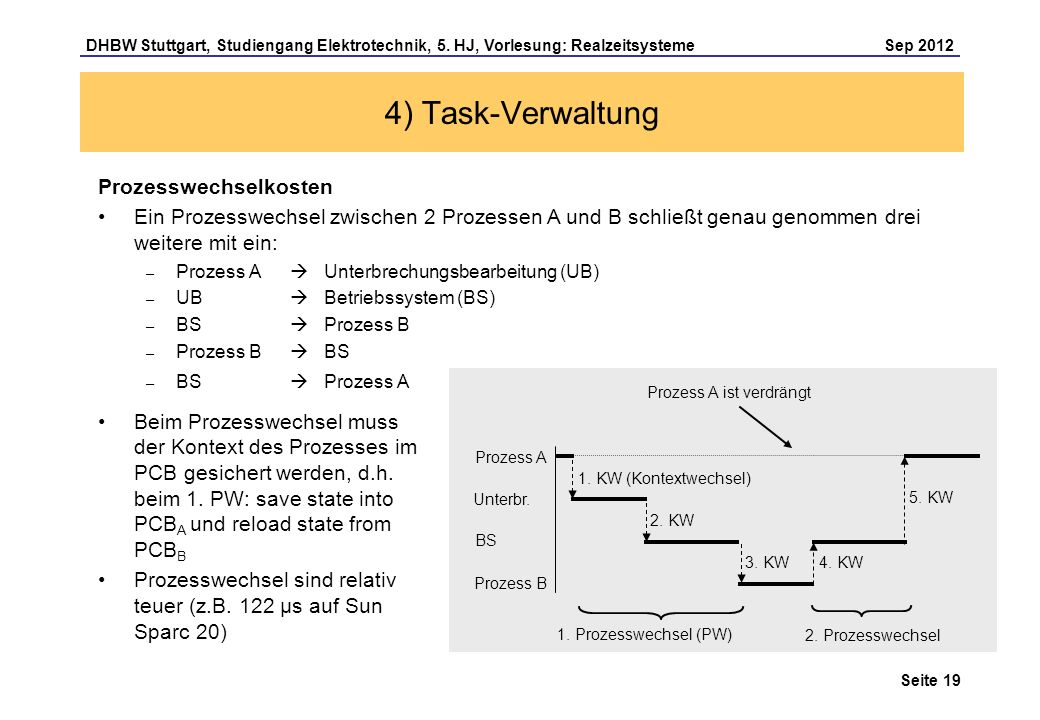 Seite 19 DHBW Stuttgart, Studiengang Elektrotechnik, 5. HJ, Vorlesung: Realzeitsysteme Sep 2012 4) Task-Verwaltung Prozesswechselkosten Ein Prozesswec