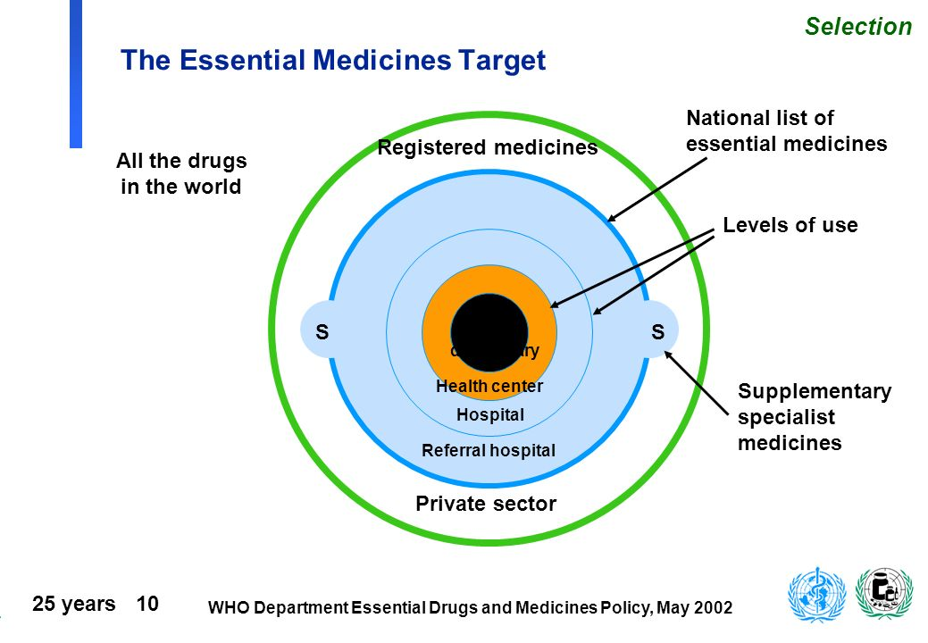 25 years 10 WHO Department Essential Drugs and Medicines Policy, May 2002 The Essential Medicines Target SS All the drugs in the world Registered medi