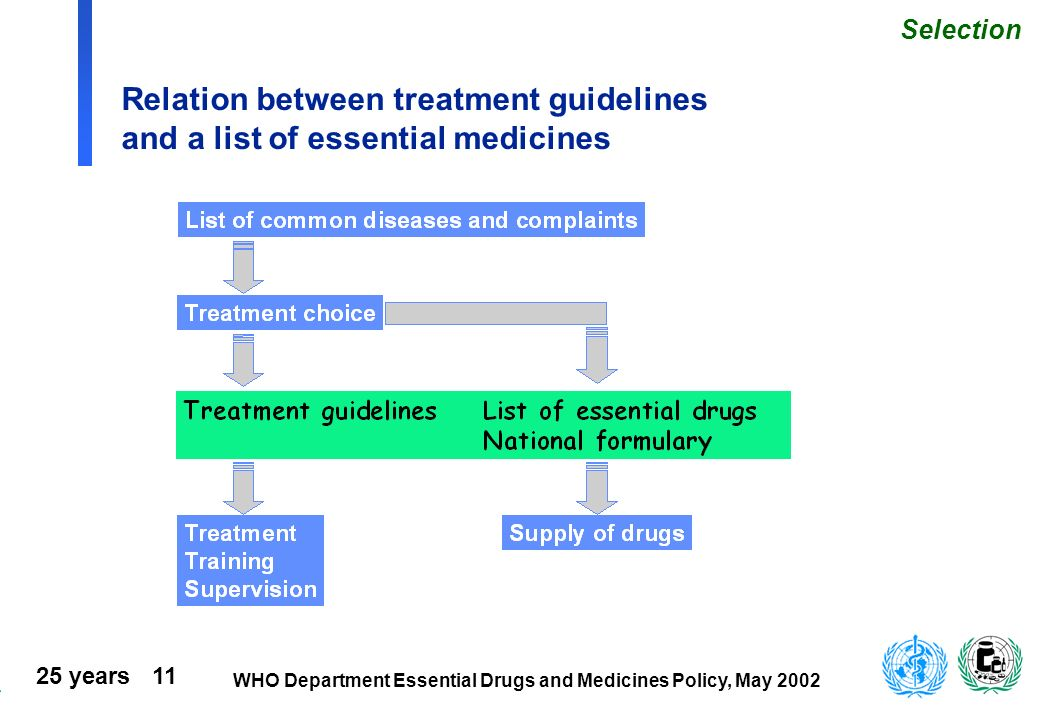 25 years 11 WHO Department Essential Drugs and Medicines Policy, May 2002 Relation between treatment guidelines and a list of essential medicines Sele