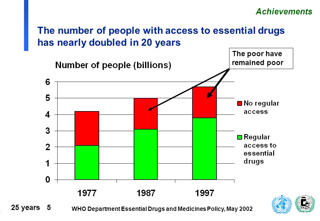 25 years 6 WHO Department Essential Drugs and Medicines Policy, May 2002 n 1/3 der Weltbevölkerung: keine Verfügbarkeit n 320Mio Afrikaner <50% n Problemverschärfung durch ökonomische Krisen Geld, Vertriebsprobleme und anderes behindert die Verfügbarkeit von Unentbehrlichen Arzneimitteln Source: WHO/DAP (1998) Prozentsatz der Bevölkerung, die regulär über Unentbehrliche Arzneimittel verfügt (1997) 1 = <50% (36) 2 = 50-80% (68) 3 = 80-95% (33) 4 = >95% (41) 5 = unbekannt (1) Unerledigt