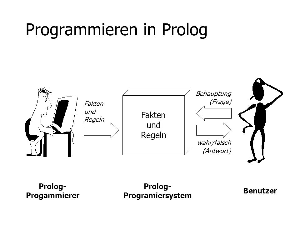 Prolog Essentials Klauseln RegelnFakten likes(X, hobbes) :- person(X).
