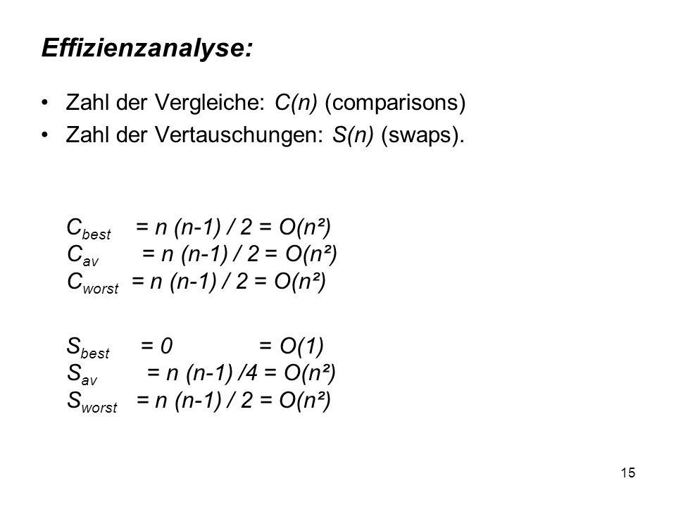 15 Effizienzanalyse: Zahl der Vergleiche: C(n) (comparisons) Zahl der Vertauschungen: S(n) (swaps). C best = n (n-1) / 2 = O(n²) C av = n (n-1) / 2 =