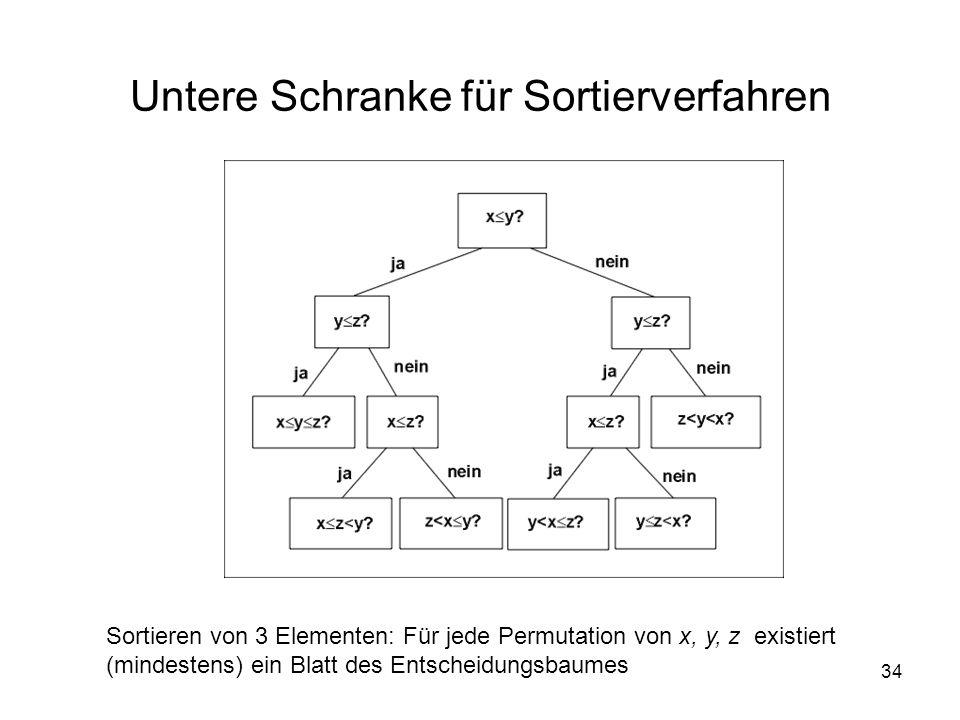 34 Untere Schranke für Sortierverfahren Sortieren von 3 Elementen: Für jede Permutation von x, y, z existiert (mindestens) ein Blatt des Entscheidungs