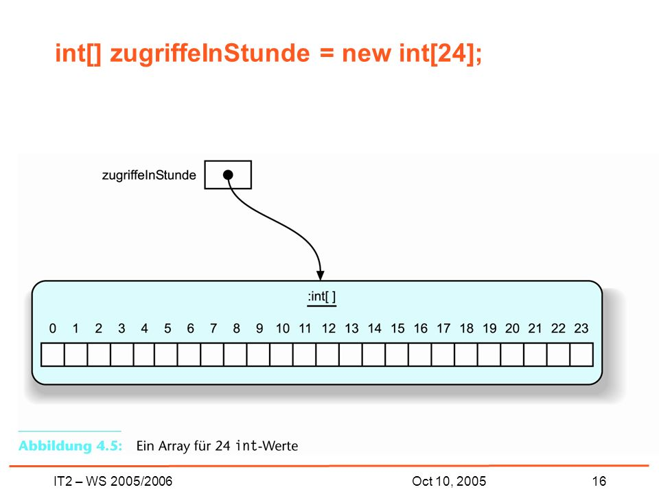 IT2 – WS 2005/200616Oct 10, 2005 int[] zugriffeInStunde = new int[24];