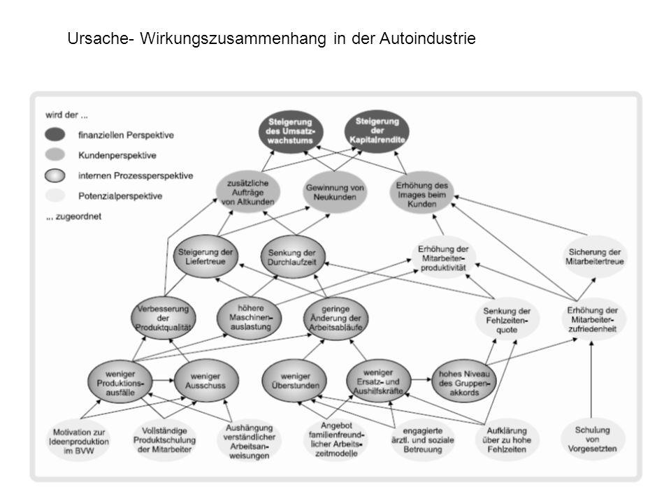 Ursache- Wirkungszusammenhang in der Autoindustrie