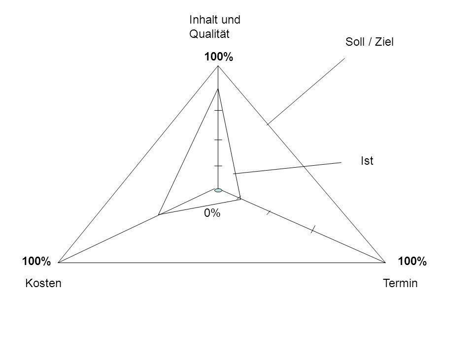 Inhalt und Qualität KostenTermin 100% 0% Soll / Ziel Ist