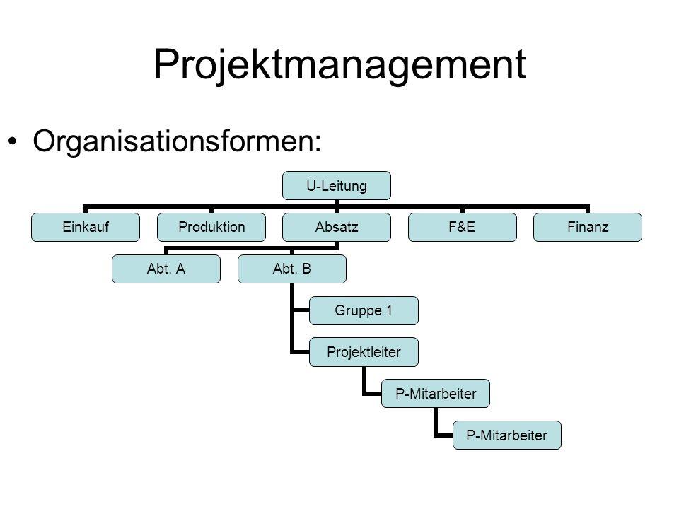 Projektmanagement Organisationsformen: U-Leitung EinkaufProduktionAbsatz Abt. AAbt. B Gruppe 1 Projektleiter P- Mitarbeiter F&EFinanz