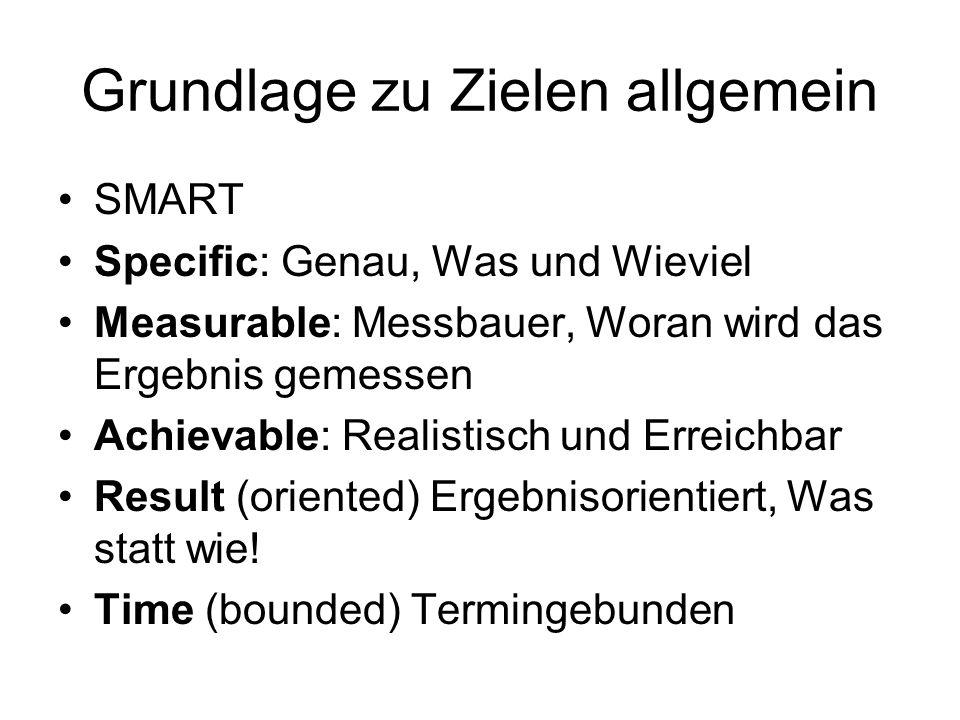 Grundlage zu Zielen allgemein SMART Specific: Genau, Was und Wieviel Measurable: Messbauer, Woran wird das Ergebnis gemessen Achievable: Realistisch u