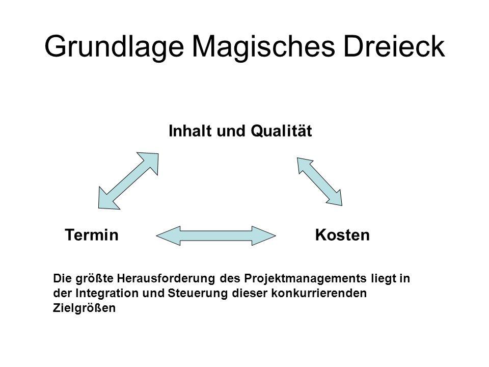 Grundlage Magisches Dreieck Inhalt und Qualität TerminKosten Die größte Herausforderung des Projektmanagements liegt in der Integration und Steuerung