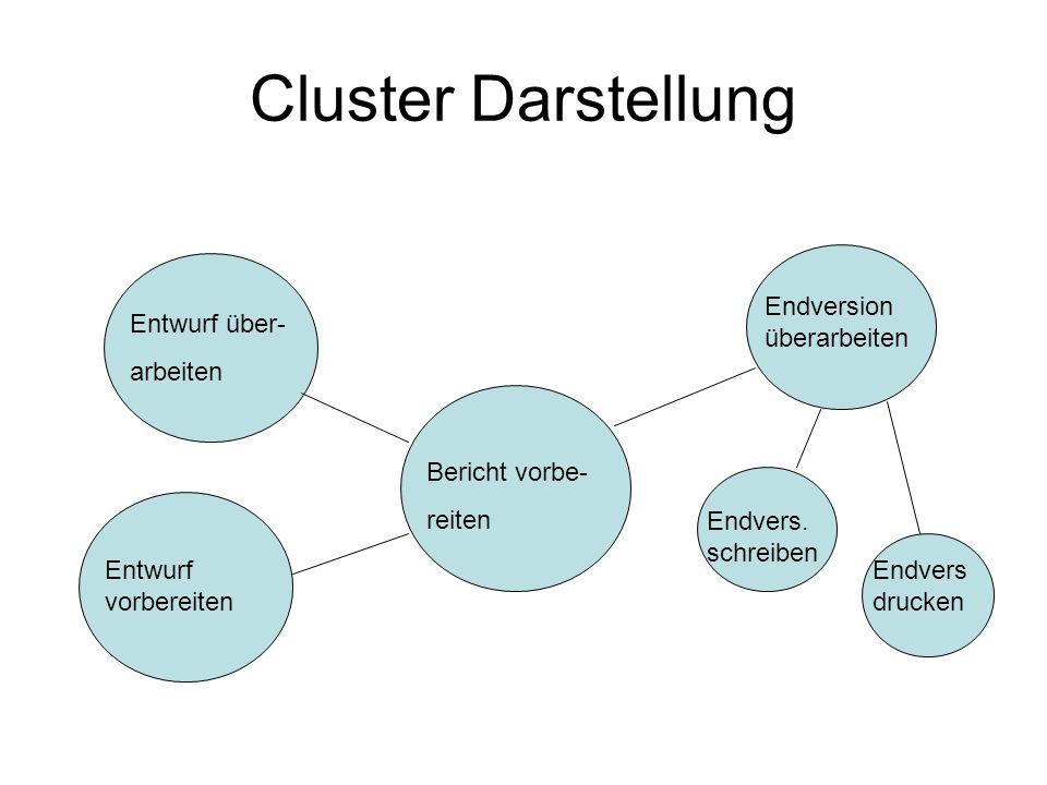 Cluster Darstellung Bericht vorbe- reiten Entwurf über- arbeiten Entwurf vorbereiten Endversion überarbeiten Endvers. schreiben Endvers drucken