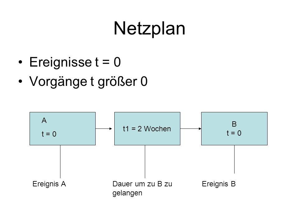 Netzplan Ereignisse t = 0 Vorgänge t größer 0 t1 = 2 Wochen B t = 0 A t = 0 Ereignis ADauer um zu B zu gelangen Ereignis B