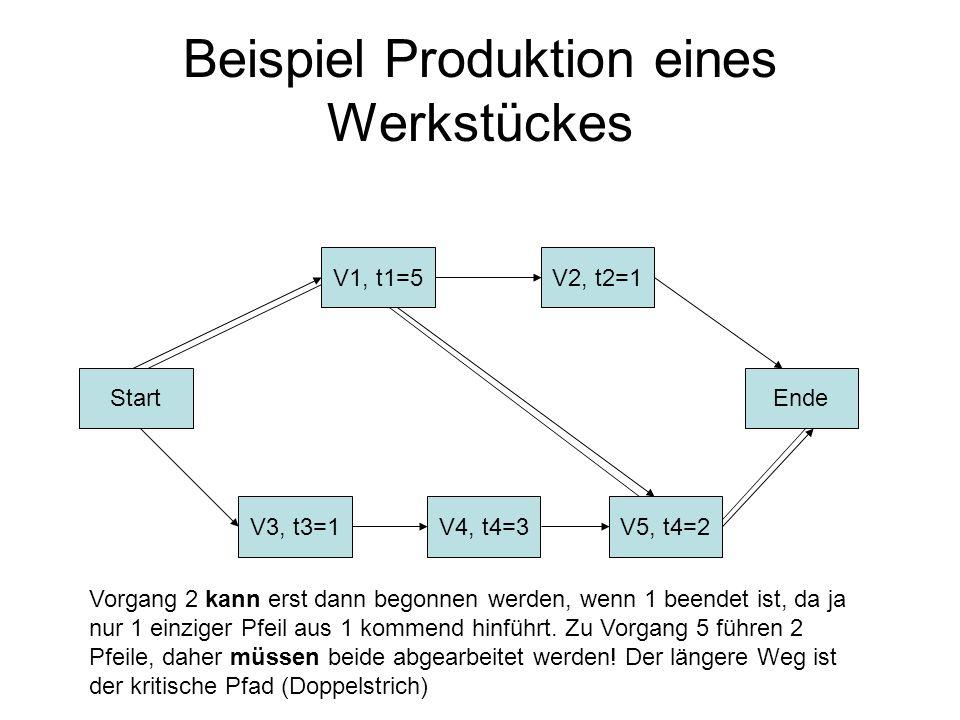 Beispiel Produktion eines Werkstückes Start V3, t3=1V4, t4=3V5, t4=2 Ende V2, t2=1V1, t1=5 Vorgang 2 kann erst dann begonnen werden, wenn 1 beendet is