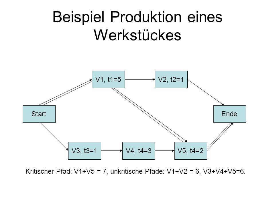 Beispiel Produktion eines Werkstückes Start V3, t3=1V4, t4=3V5, t4=2 Ende V2, t2=1V1, t1=5 Kritischer Pfad: V1+V5 = 7, unkritische Pfade: V1+V2 = 6, V
