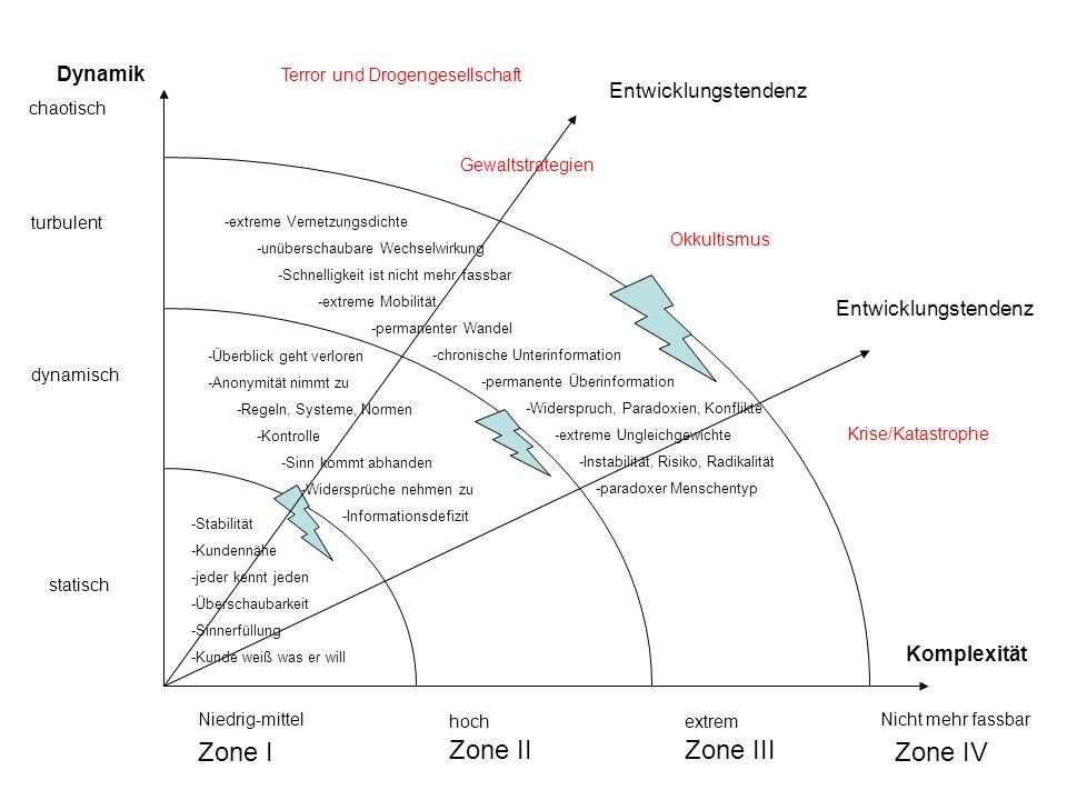 Darstellung der Projektstruktur Organigramm Eingerückte Gliederung Cluster