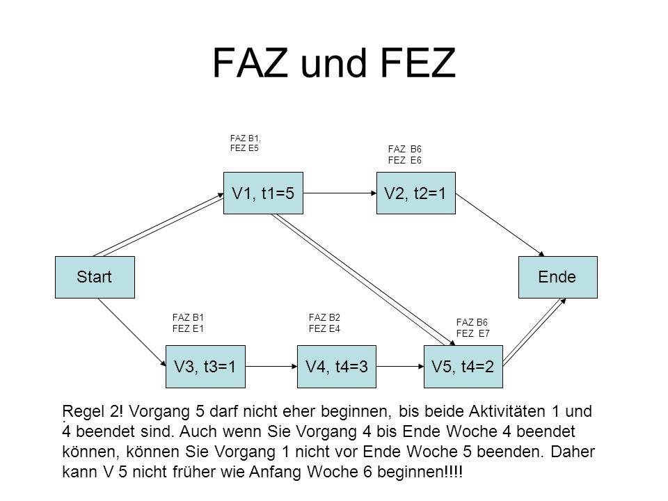 FAZ und FEZ Start V3, t3=1V4, t4=3V5, t4=2 Ende V2, t2=1V1, t1=5. FAZ B1, FEZ E5 FAZ B1 FEZ E1 FAZ B6 FEZ E6 FAZ B2 FEZ E4 FAZ B6 FEZ E7 Regel 2! Vorg