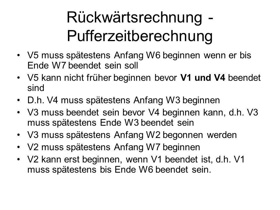 Rückwärtsrechnung - Pufferzeitberechnung V5 muss spätestens Anfang W6 beginnen wenn er bis Ende W7 beendet sein soll V5 kann nicht früher beginnen bev