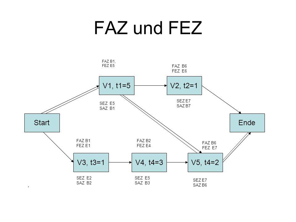 FAZ und FEZ Start V3, t3=1V4, t4=3V5, t4=2 Ende V2, t2=1V1, t1=5. FAZ B1, FEZ E5 FAZ B1 FEZ E1 FAZ B6 FEZ E6 FAZ B2 FEZ E4 FAZ B6 FEZ E7 SEZ E7 SAZ B6