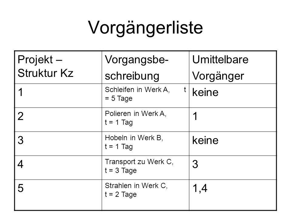 Vorgängerliste Projekt – Struktur Kz Vorgangsbe- schreibung Umittelbare Vorgänger 1 Schleifen in Werk A, t = 5 Tage keine 2 Polieren in Werk A, t = 1
