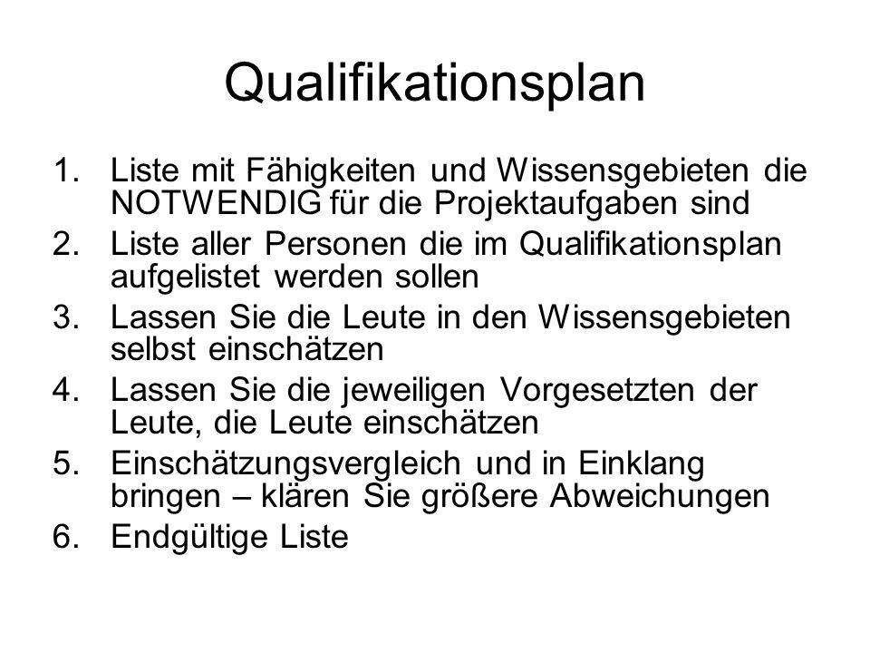Qualifikationsplan 1.Liste mit Fähigkeiten und Wissensgebieten die NOTWENDIG für die Projektaufgaben sind 2.Liste aller Personen die im Qualifikations
