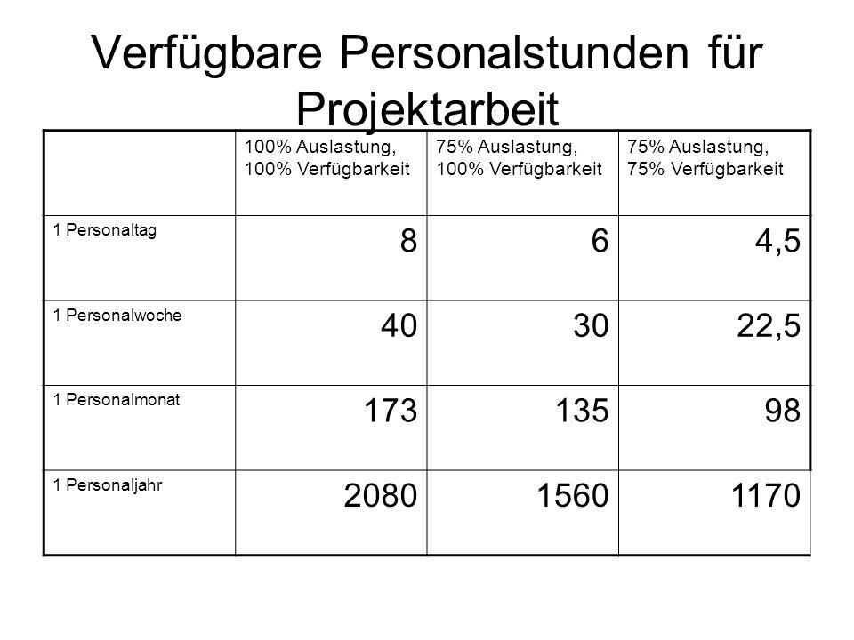 Verfügbare Personalstunden für Projektarbeit 100% Auslastung, 100% Verfügbarkeit 75% Auslastung, 100% Verfügbarkeit 75% Auslastung, 75% Verfügbarkeit