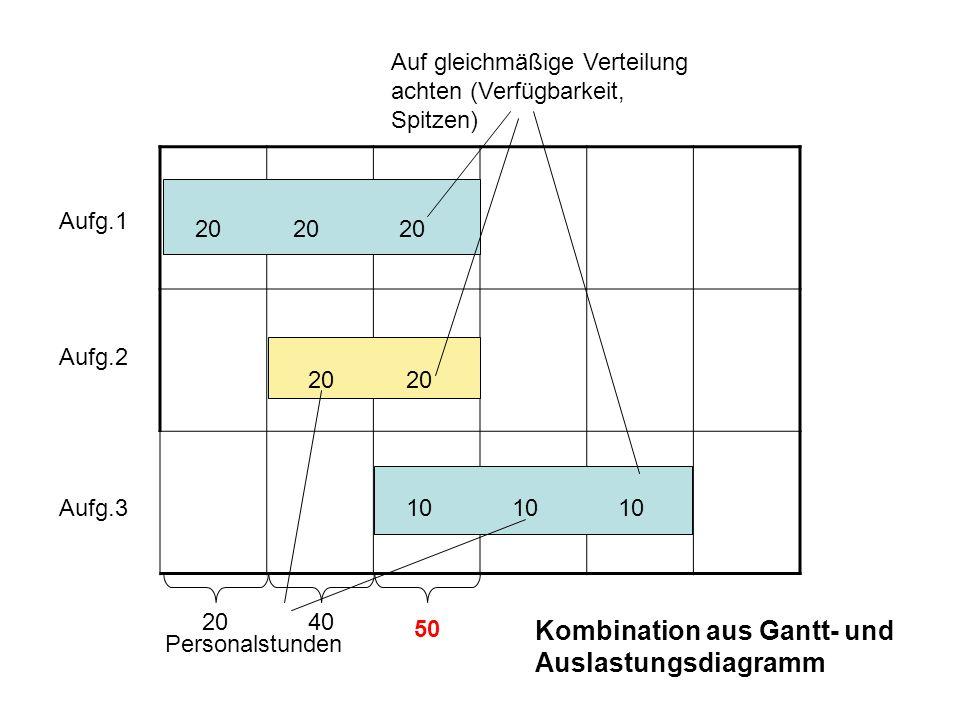 20 10 Aufg.1 Aufg.2 Aufg.3 Personalstunden Auf gleichmäßige Verteilung achten (Verfügbarkeit, Spitzen) 2040 50 Kombination aus Gantt- und Auslastungsd