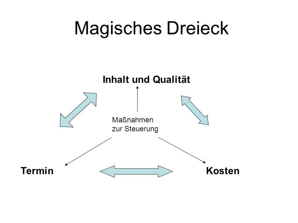 Magisches Dreieck Inhalt und Qualität TerminKosten Maßnahmen zur Steuerung