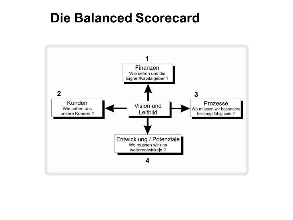 Die Balanced Scorecard