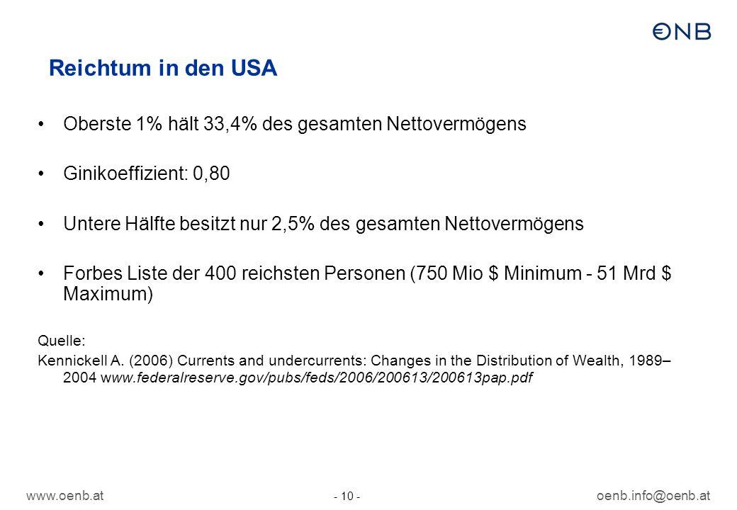 www.oenb.atoenb.info@oenb.at - 10 - Reichtum in den USA Oberste 1% hält 33,4% des gesamten Nettovermögens Ginikoeffizient: 0,80 Untere Hälfte besitzt