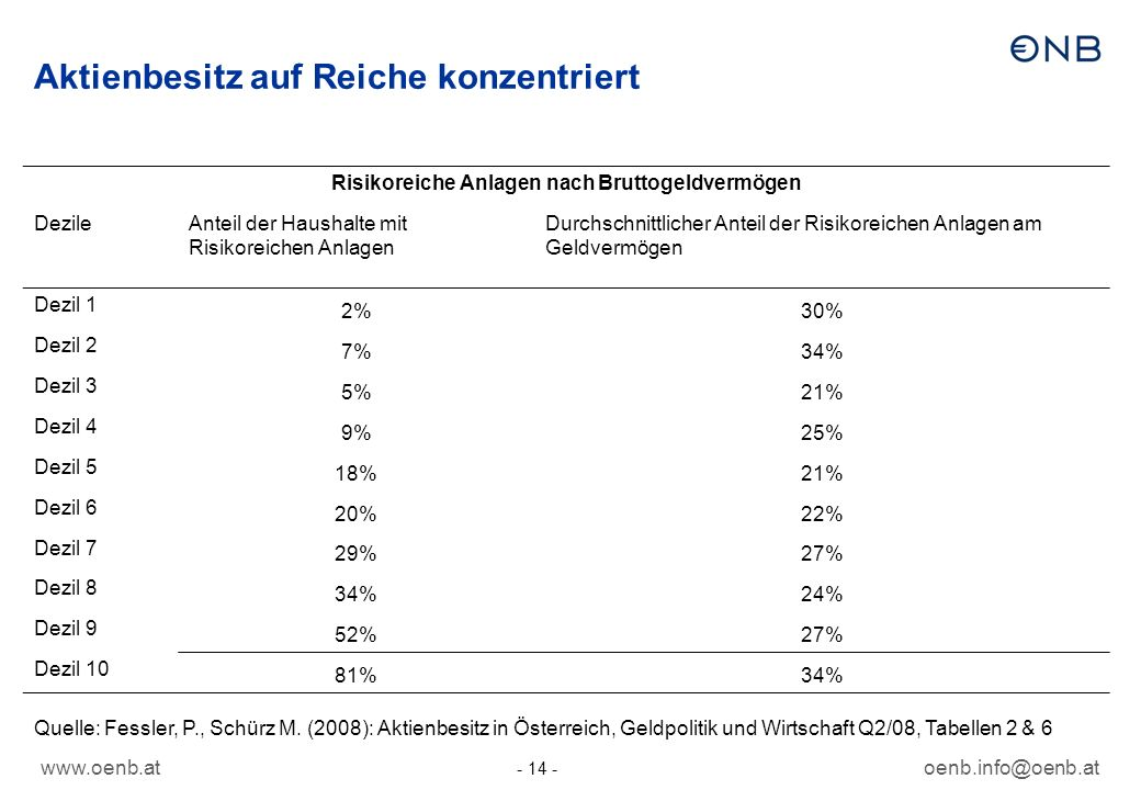 www.oenb.atoenb.info@oenb.at - 14 - Aktienbesitz auf Reiche konzentriert Risikoreiche Anlagen nach Bruttogeldvermögen DezileAnteil der Haushalte mit R