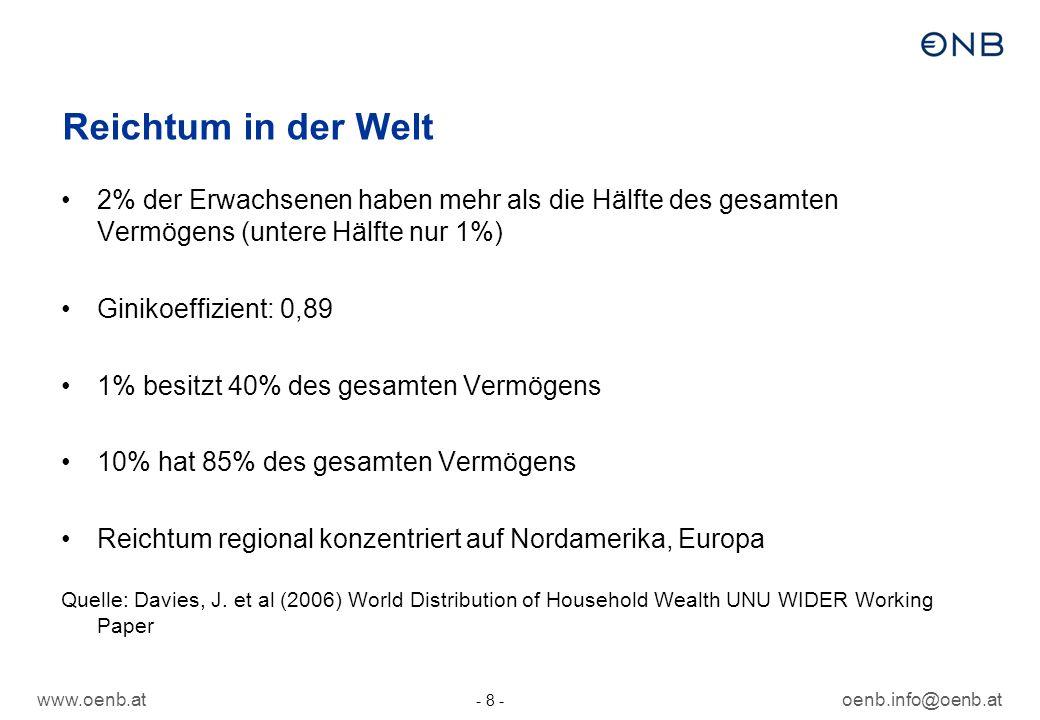 www.oenb.atoenb.info@oenb.at - 9 - Reichtum in Deutschland Ein Zehntel der Bevölkerung hält rund 2/3 des gesamten Nettovermögens Durchschnitt: 76.000 (2002 64.000) Ginikoeffizient: 0,80 Quellen: Sozio-ökonomische Panel 2007 Grabka, M.