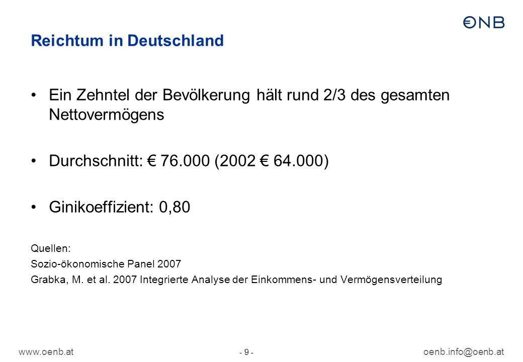 www.oenb.atoenb.info@oenb.at - 9 - Reichtum in Deutschland Ein Zehntel der Bevölkerung hält rund 2/3 des gesamten Nettovermögens Durchschnitt: 76.000