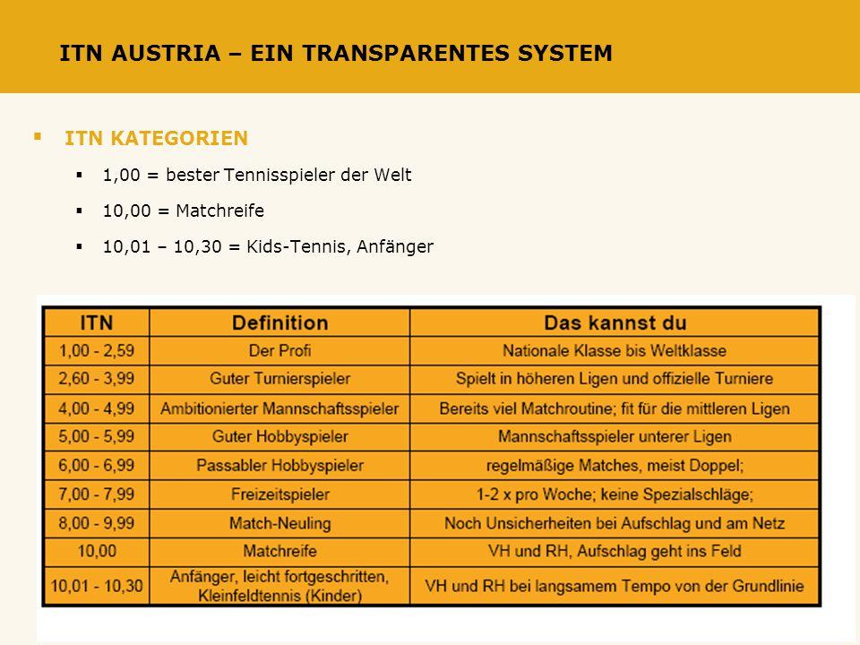 Wie stark spielst Du? ITN AUSTRIA – EIN TRANSPARENTES SYSTEM ITN KATEGORIEN 1,00 = bester Tennisspieler der Welt 10,00 = Matchreife 10,01 – 10,30 = Ki