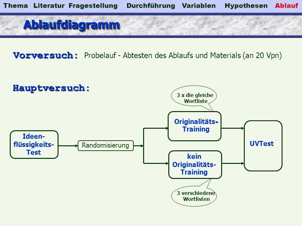AblaufdiagrammAblaufdiagramm Ideen- flüssigkeits- Test - Originalitäts- Training kein Originalitäts- Training UVTest Randomisierung 3 verschiedene Wor