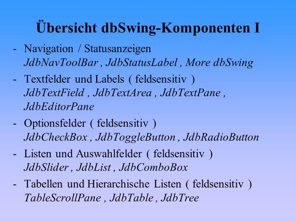 Übersicht dbSwing-Komponenten II - More dbSwing – -Navigation JdbNavField JdbNavList JdbNavComboBox JdbNavTree -Monitore DBEvent-Monitor DBDisposeMonitor -Dialoge DBPasswordPrompter FontChooser