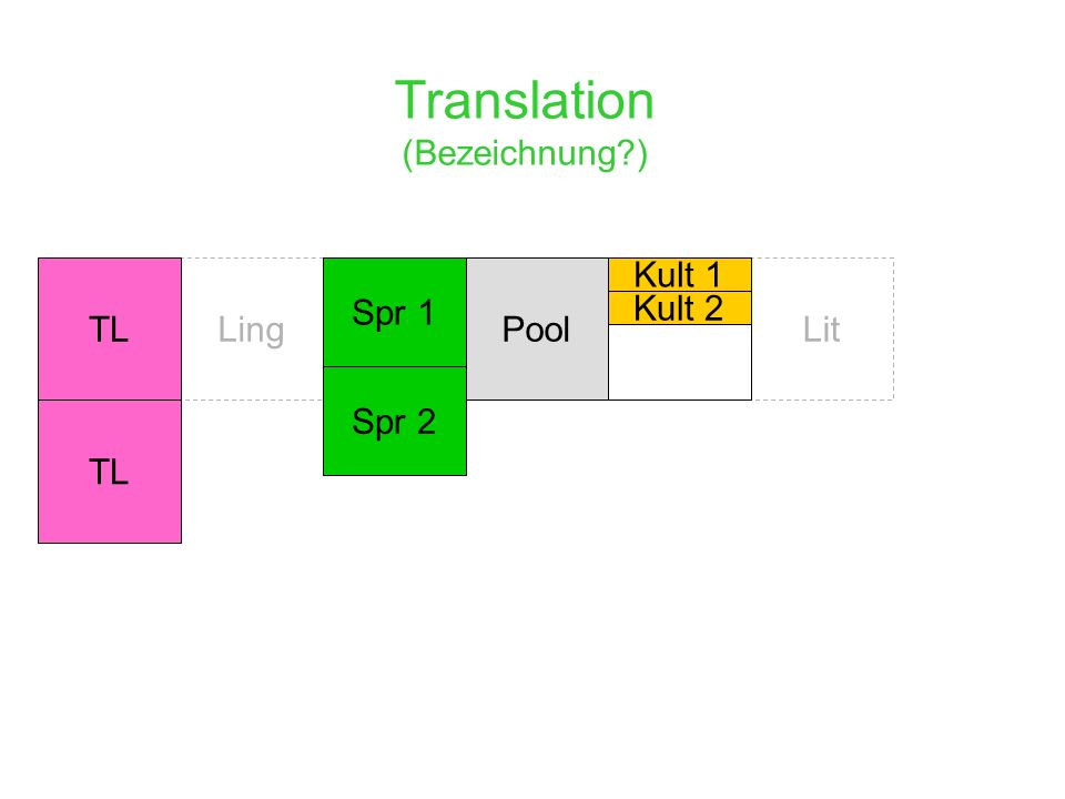 Translation (Bezeichnung ) Ling Spr 1 PoolLitTL Spr 2 Kult 1 Kult 2