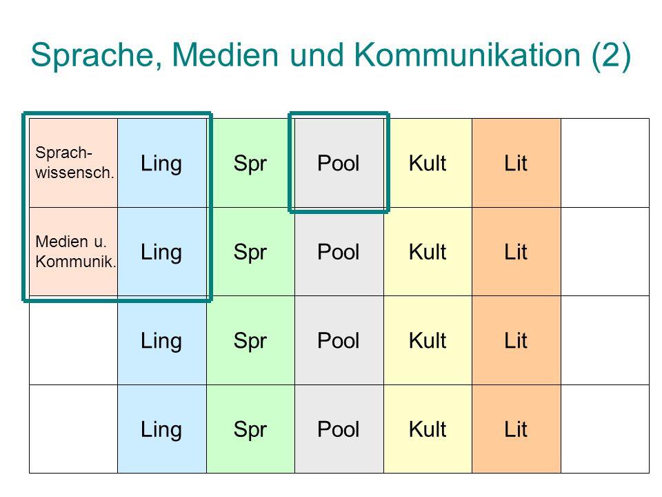 Sprache, Medien und Kommunikation (2) LingSprPoolKultLit LingSprPoolKultLit LingSprPoolKultLit LingSprPoolKultLit Sprach- wissensch.