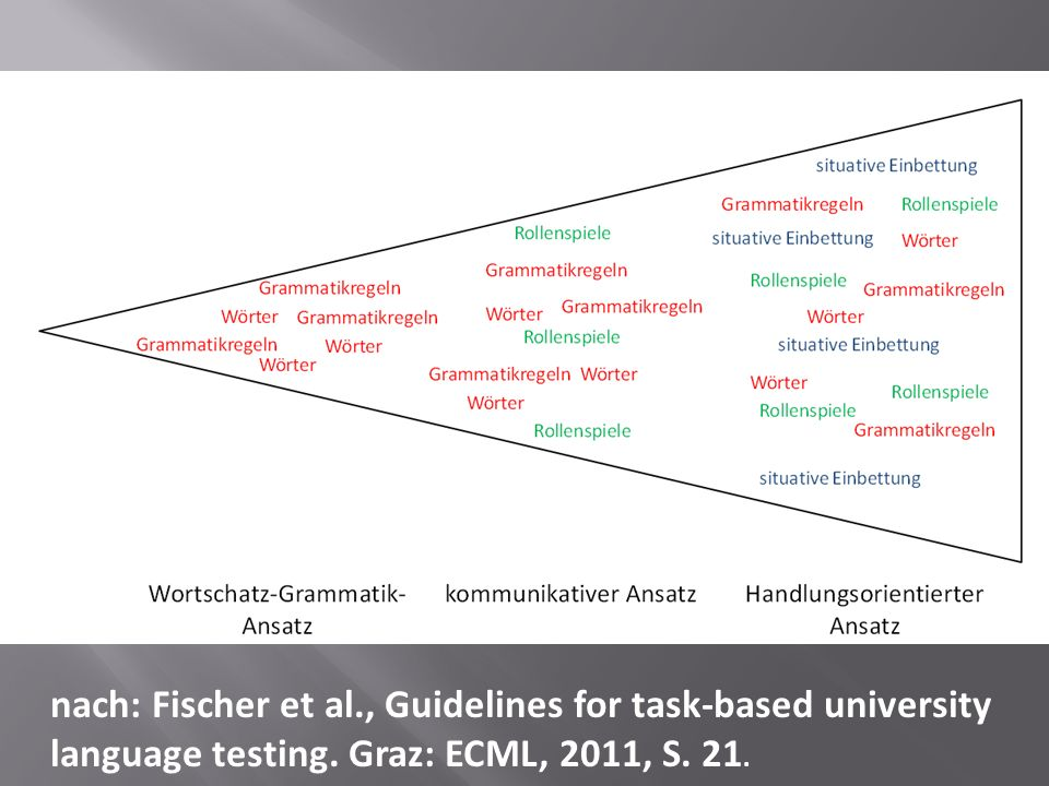 nach: Fischer et al., Guidelines for task-based university language testing.